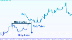 Stop Loss in Forex Trading - Top Forex Ranking